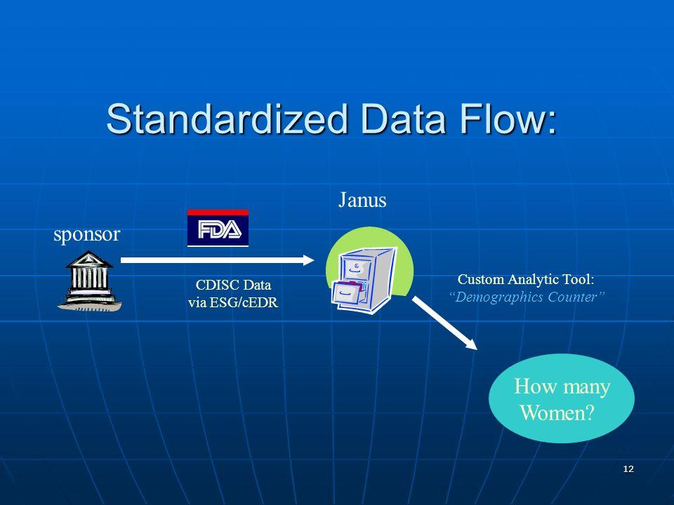 12 Standardized Data Flow: sponsor CDISC Data via ESG/cEDR Janus Custom Analytic Tool: Demographics Counter How many Women?