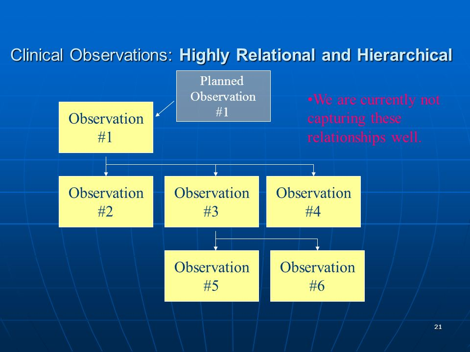 21 Clinical Observations: Highly Relational and Hierarchical Observation #1 Observation #2 Observation #3 Observation #4 Observation #5 Observation #6