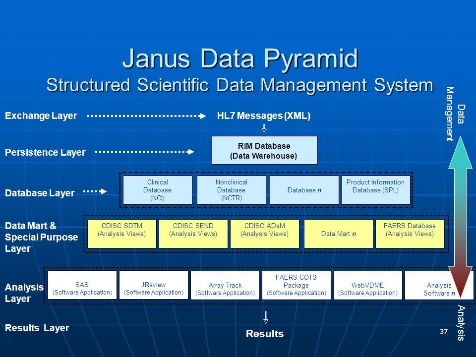 37 JReview (Software Application) Janus Data Pyramid Structured Scientific Data Management System RIM Database Data Mart n Exchange Layer Persistence