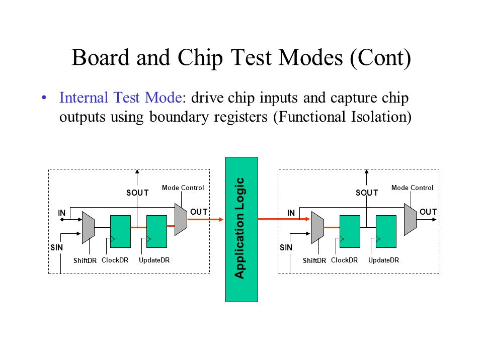 Board and Chip Test Modes (Cont) Internal Test Mode: drive chip inputs and capture chip outputs using boundary registers (Functional Isolation) Applic