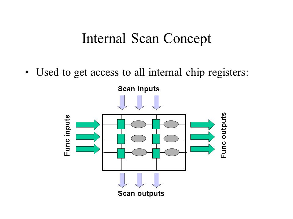 Internal Scan Concept Used to get access to all internal chip registers: Scan inputs Scan outputs Func inputs Func outputs