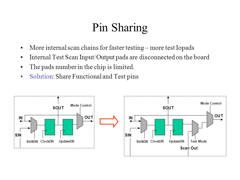 Pin Sharing More internal scan chains for faster testing – more test Iopads Internal Test Scan Input/Output pads are disconnected on the board The pad