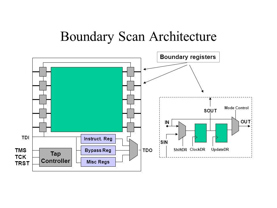 Boundary Scan Architecture Boundary registers TMS TCK TRST Tap Controller Instruct. Reg Bypass Reg Misc Regs TDO TDI ShiftDR IN ClockDR SOUT UpdateDR
