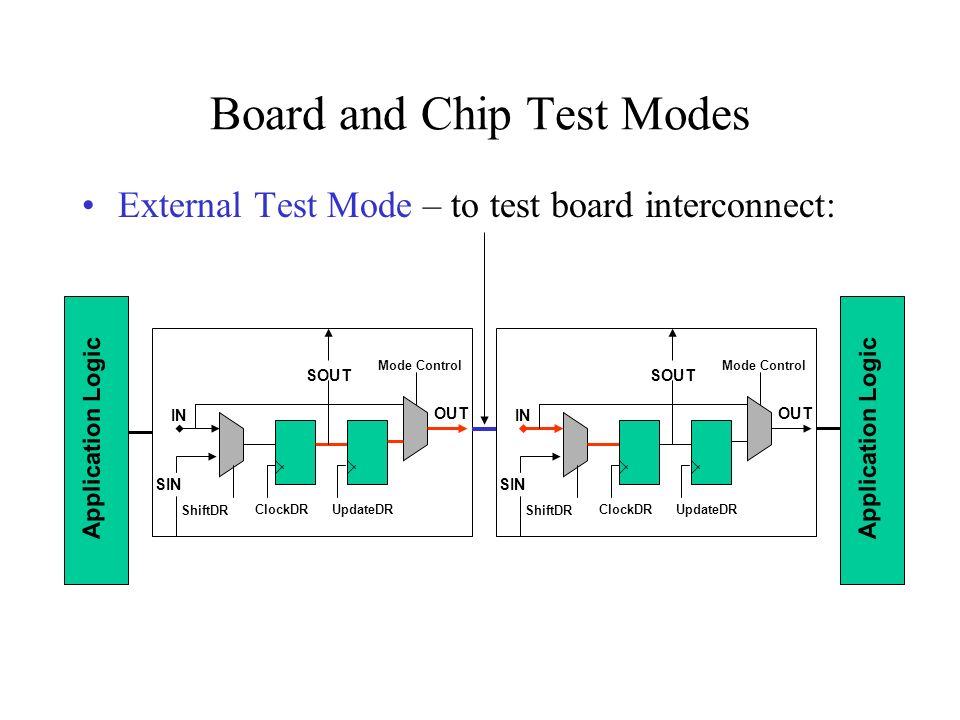 Board and Chip Test Modes External Test Mode – to test board interconnect: Application Logic ShiftDR IN ClockDR SOUT UpdateDR OUT SIN ShiftDR IN Clock