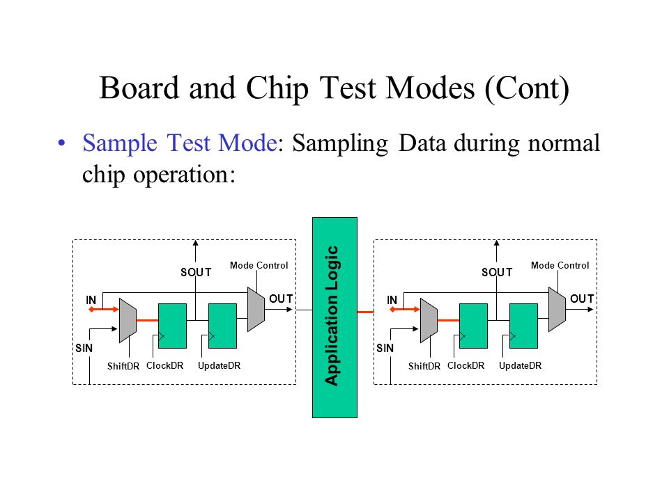 Memory BIST Embedded Memories use non-scannable registers – how to test them .
