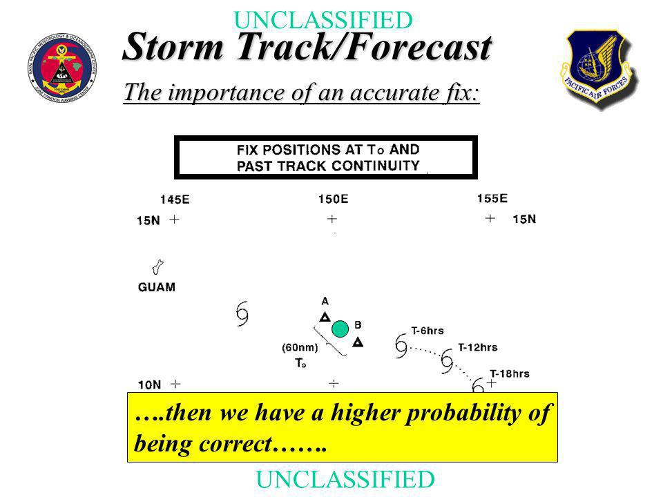 UNCLASSIFIED Storm Track/Forecast The importance of an accurate fix: ….then we have a higher probability of being correct…….
