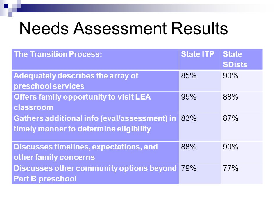 Needs Assessment Results The Transition Process:State ITP State SDists Adequately describes the array of preschool services 85%90% Offers family oppor
