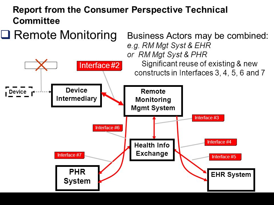 12 Report from the Consumer Perspective Technical Committee IS 77: Remote Monitoring – Completed and submitted to IRT for review – Public Comment Peri