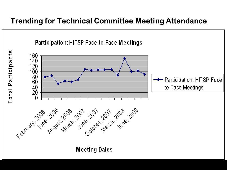 5 Trending in Technical Committee Membership