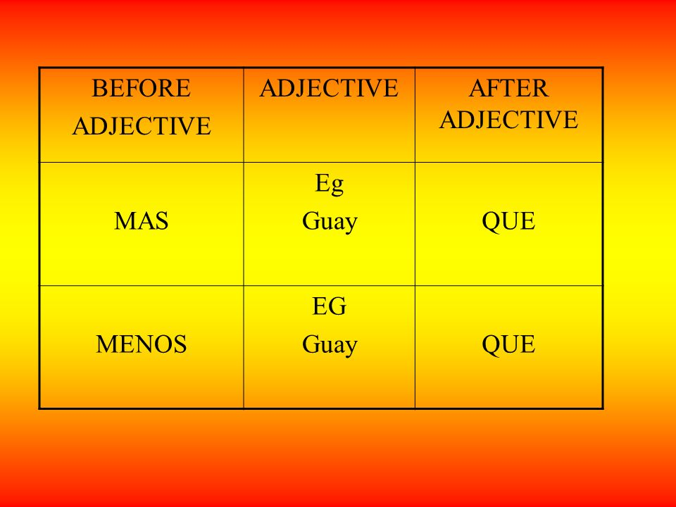 BEFORE ADJECTIVE AFTER ADJECTIVE MAS Eg GuayQUE MENOS EG GuayQUE