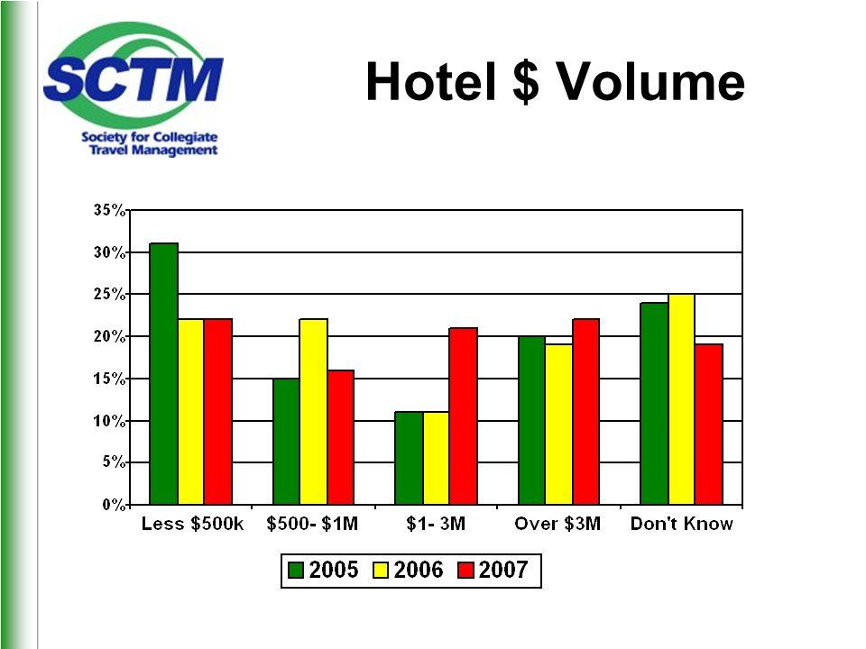 Hotel $ Volume