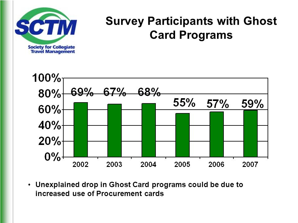 Survey Participants with Ghost Card Programs Unexplained drop in Ghost Card programs could be due to increased use of Procurement cards