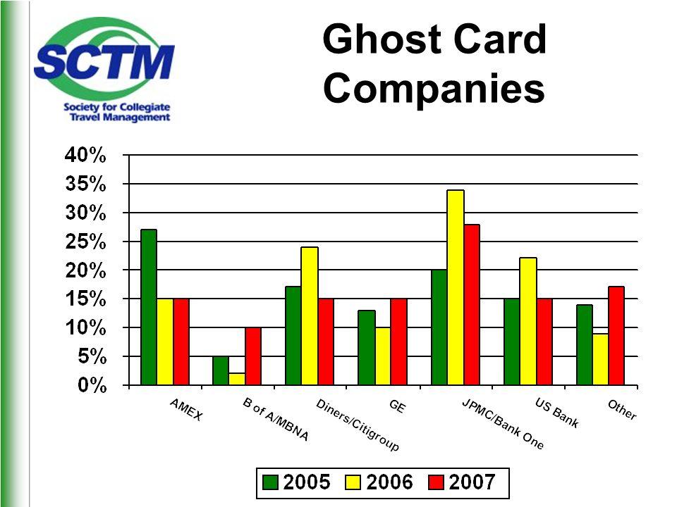 Ghost Card Companies