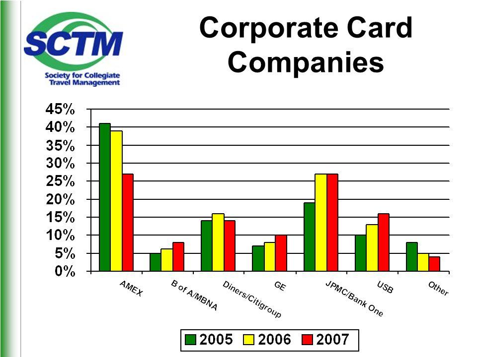 Corporate Card Companies