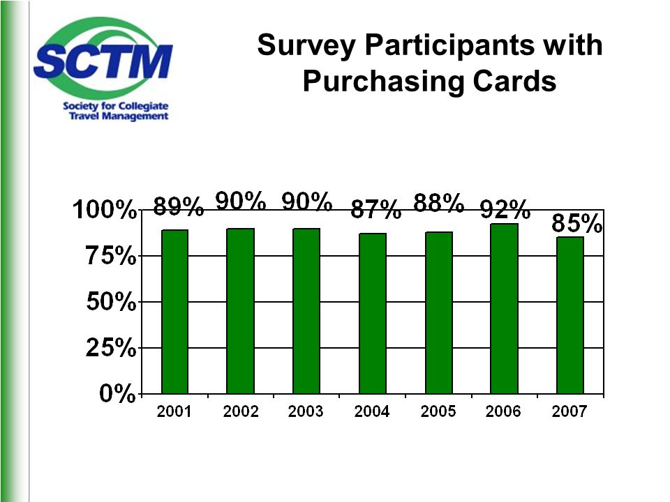 Survey Participants with Purchasing Cards