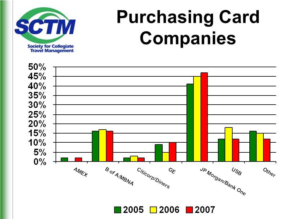 Purchasing Card Companies
