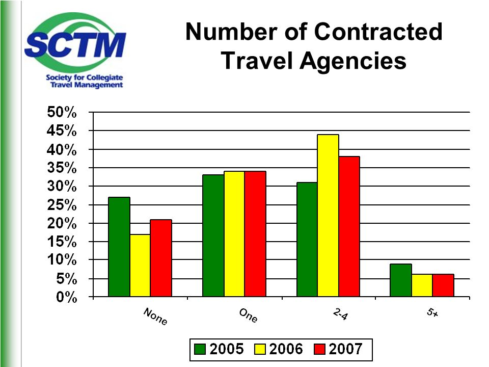Number of Contracted Travel Agencies