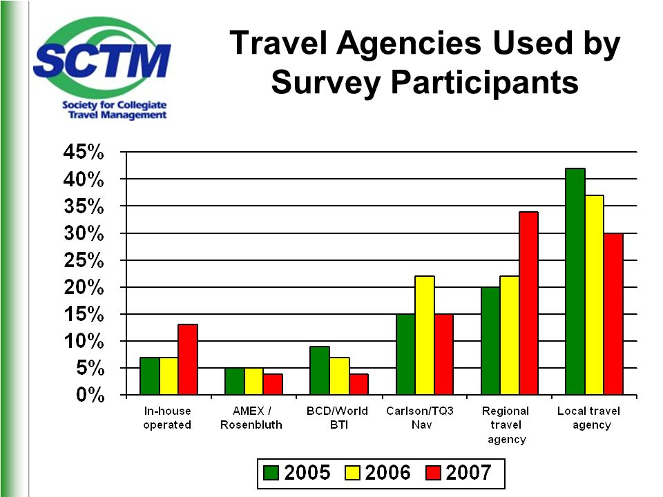 Travel Agencies Used by Survey Participants