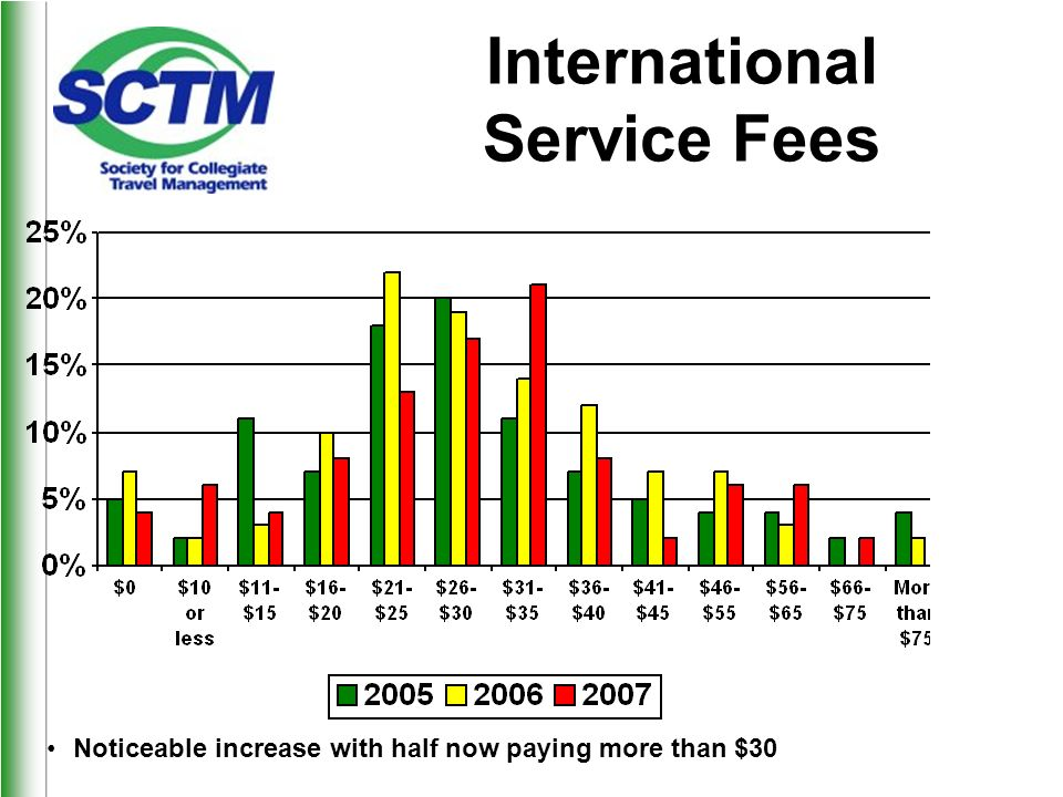 International Service Fees Noticeable increase with half now paying more than $30
