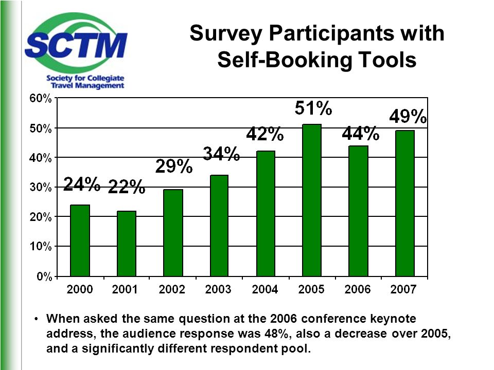 Survey Participants with Self-Booking Tools When asked the same question at the 2006 conference keynote address, the audience response was 48%, also a decrease over 2005, and a significantly different respondent pool.