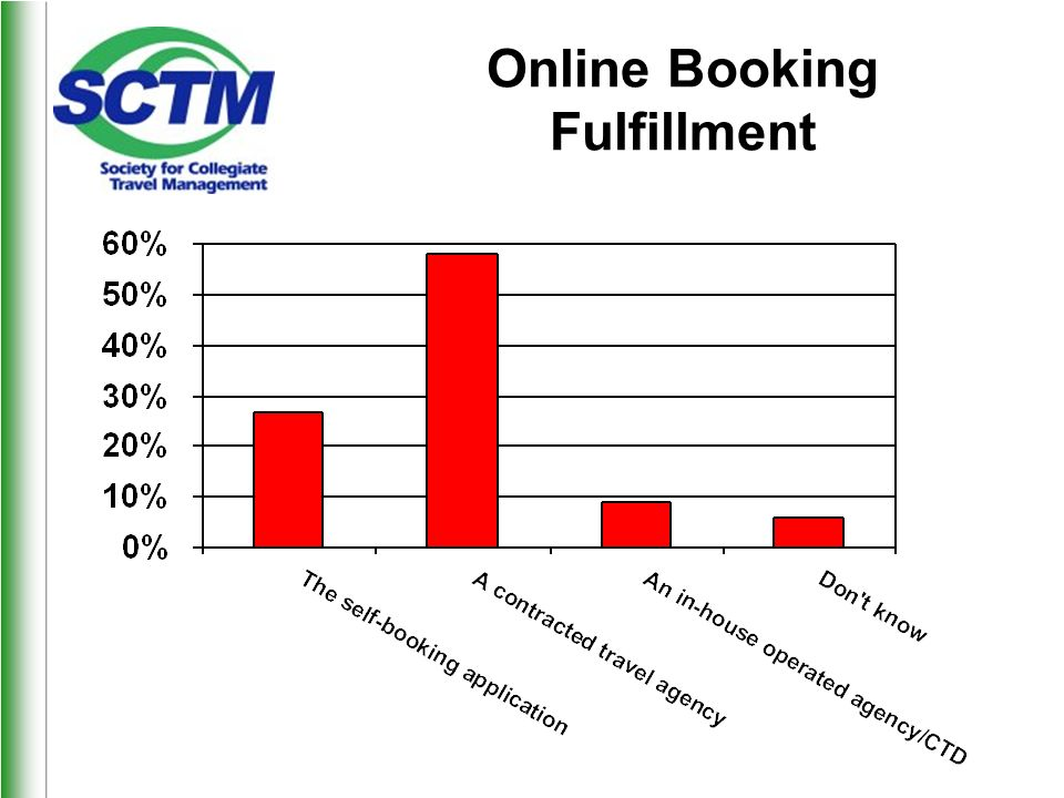 Online Booking Fulfillment