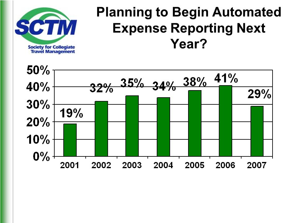 Planning to Begin Automated Expense Reporting Next Year?