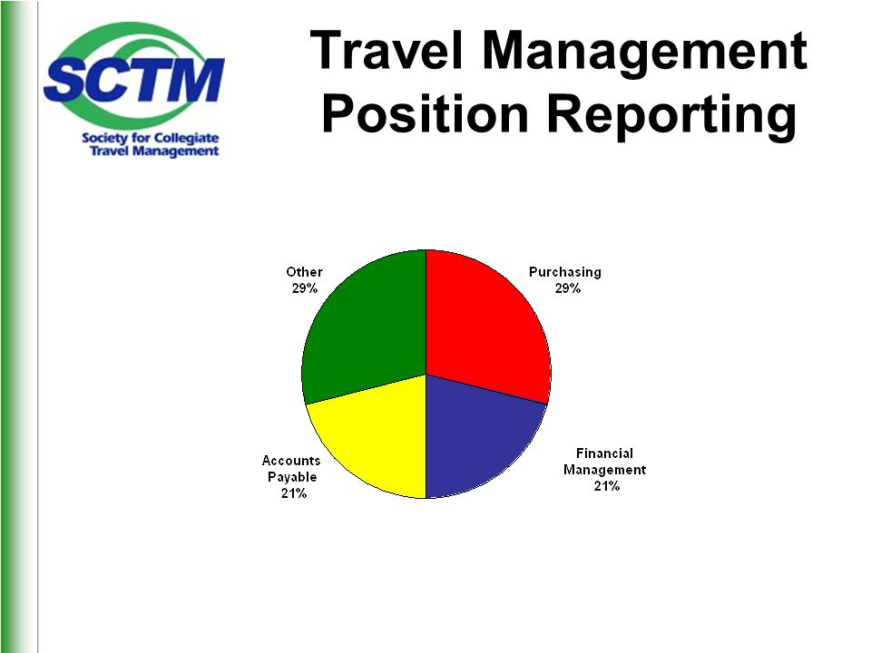 Travel Management Position Reporting