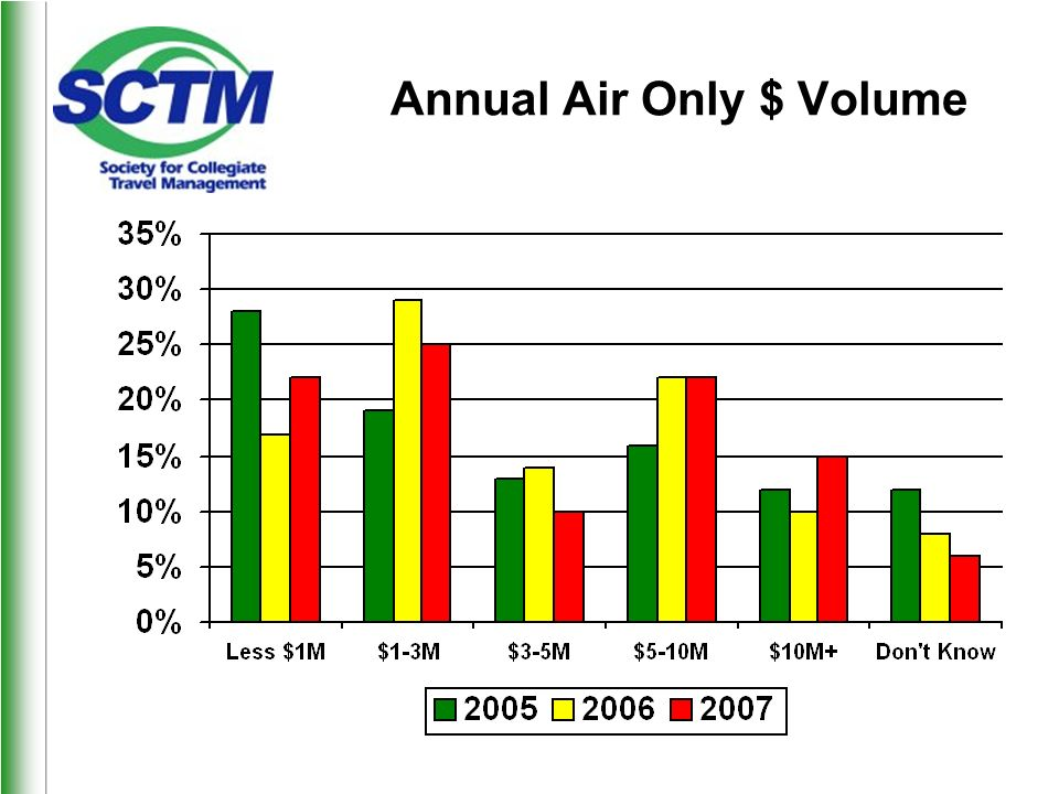 Annual Air Only $ Volume