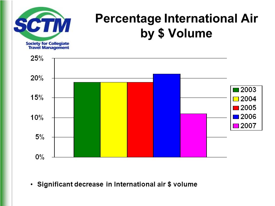 Percentage International Air by $ Volume Significant decrease in International air $ volume