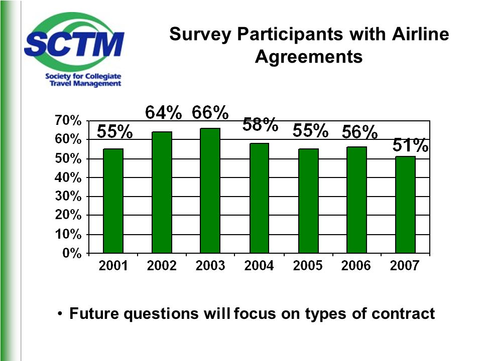Survey Participants with Airline Agreements Future questions will focus on types of contract