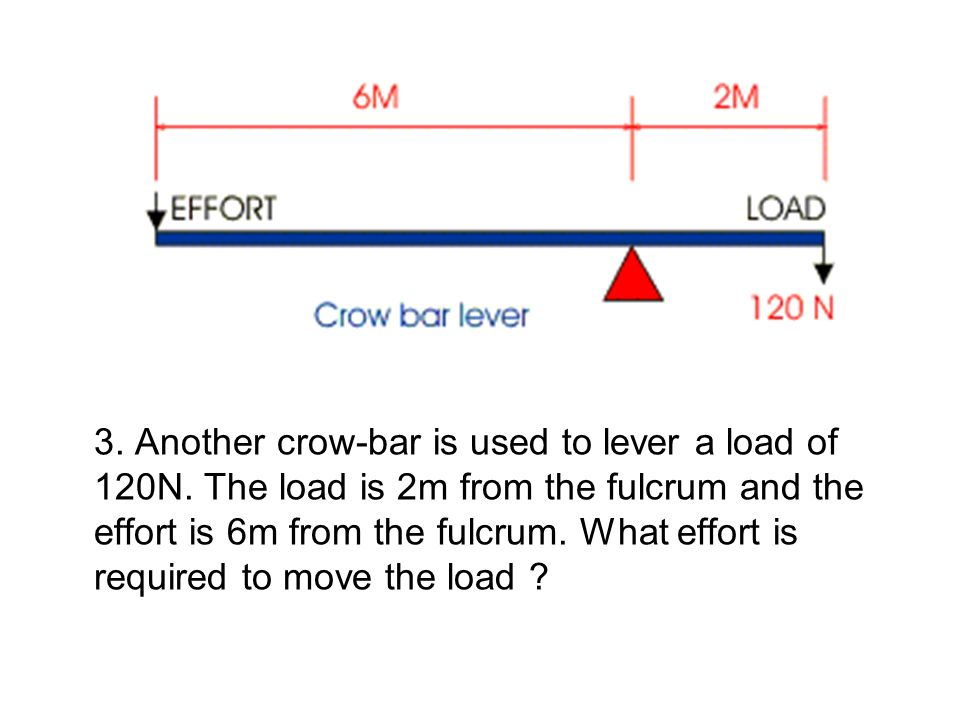 3. Another crow-bar is used to lever a load of 120N. The load is 2m from the fulcrum and the effort is 6m from the fulcrum. What effort is required to