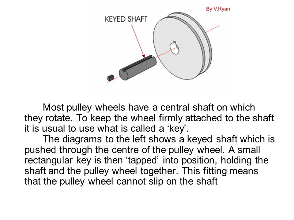 PULLEY Most pulley wheels have a central shaft on which they rotate. To keep the wheel firmly attached to the shaft it is usual to use what is called