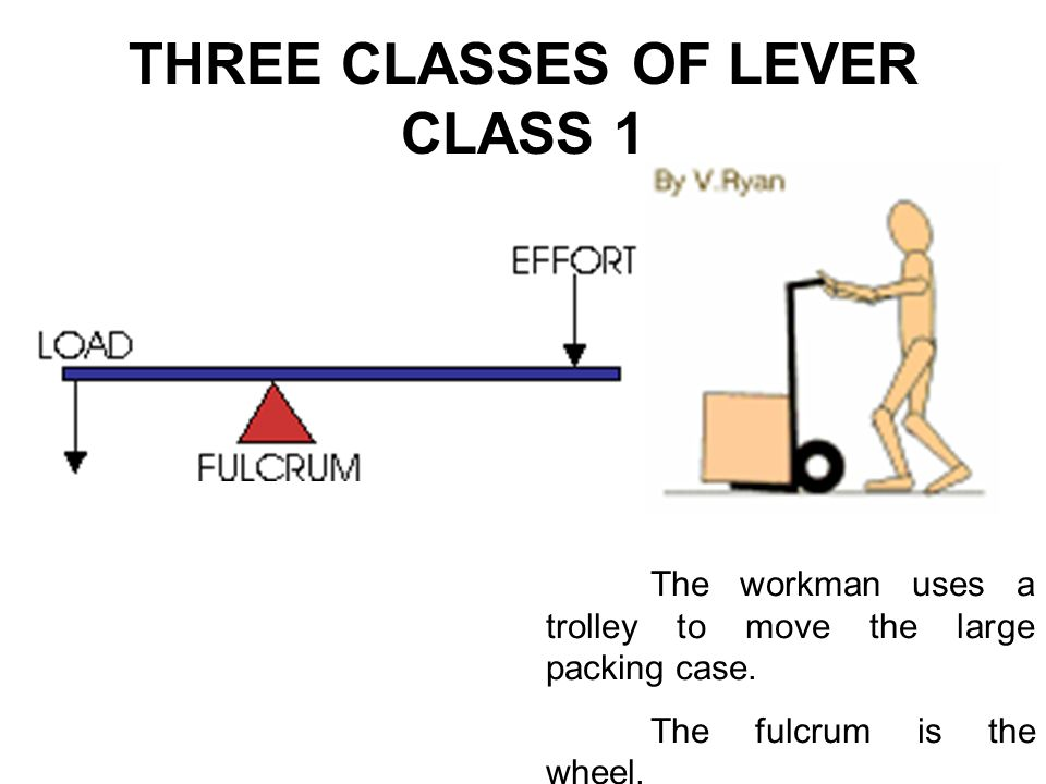 THREE CLASSES OF LEVER CLASS 1 The workman uses a trolley to move the large packing case. The fulcrum is the wheel.
