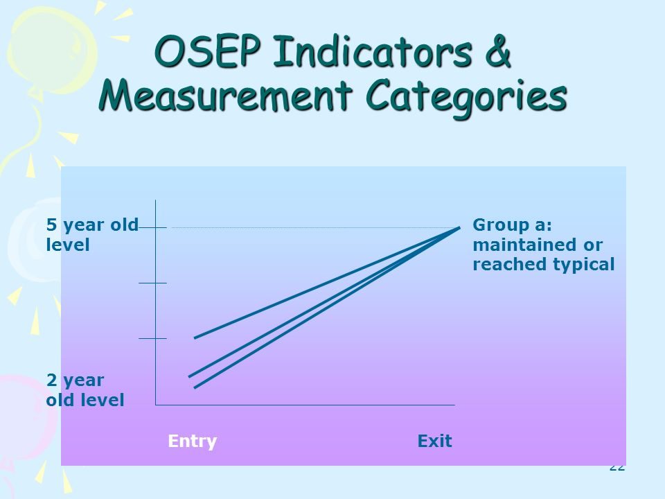 22 OSEP Indicators & Measurement Categories Group a: maintained or reached typical EntryExit 5 year old level 2 year old level