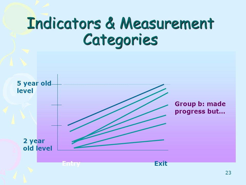 23 Indicators & Measurement Categories EntryExit 5 year old level 2 year old level Group b: made progress but…