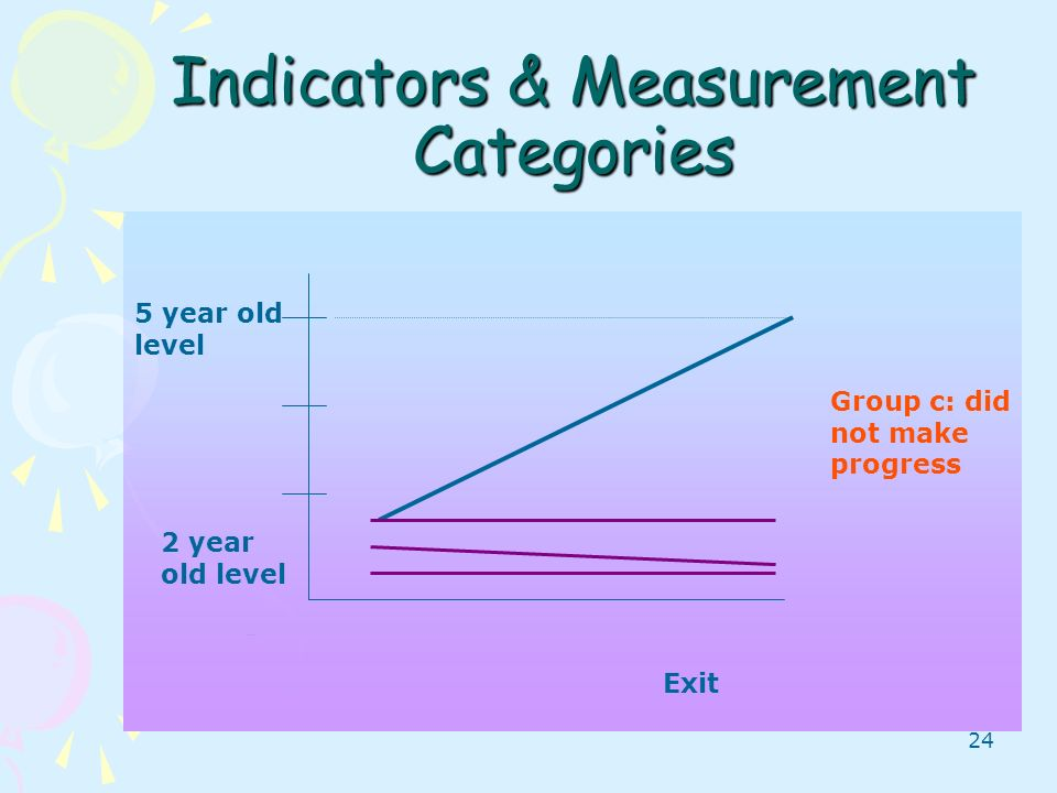 24 Indicators & Measurement Categories Entry 5 year old level 2 year old level Group c: did not make progress Exit