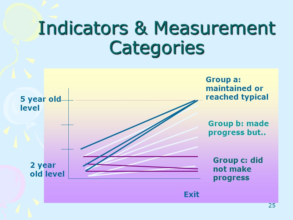 25 Enry Indicators & Measurement Categories Exit 5 year old level 2 year old level Group b: made progress but.. Group c: did not make progress Group a