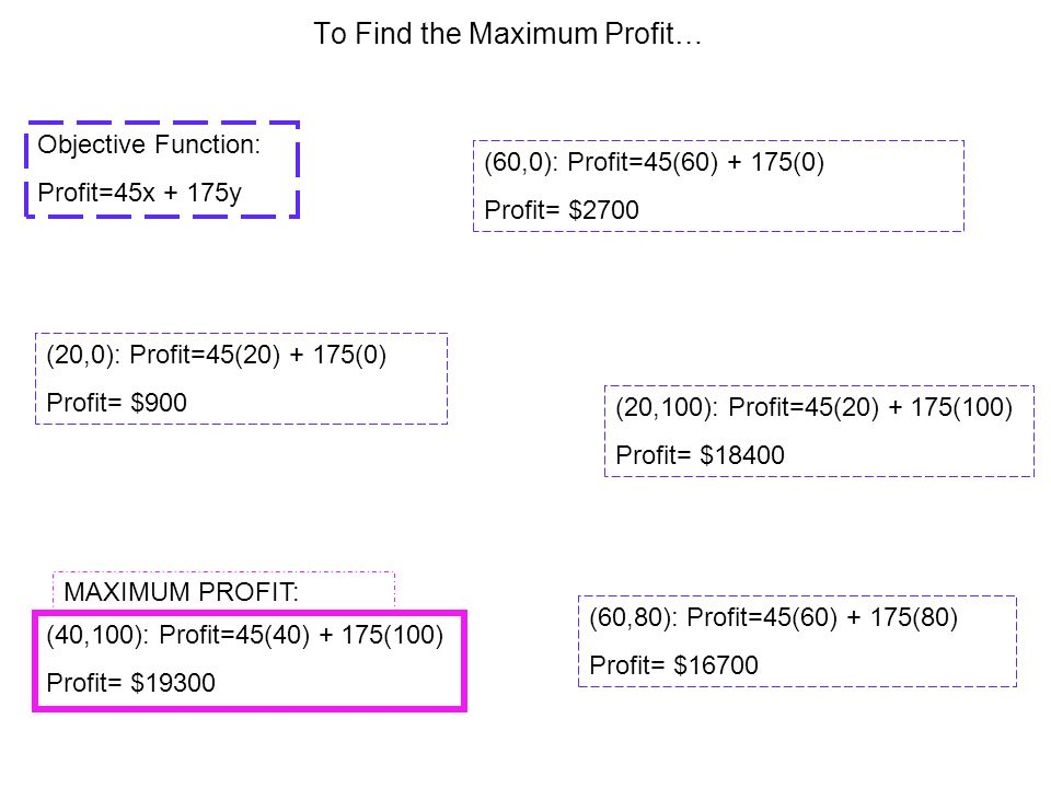 To Find the Maximum Profit… Objective Function: Profit=45x + 175y (60,0): Profit=45(60) + 175(0) Profit= $2700 (20,0): Profit=45(20) + 175(0) Profit=