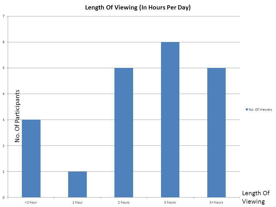 Length Of Viewing