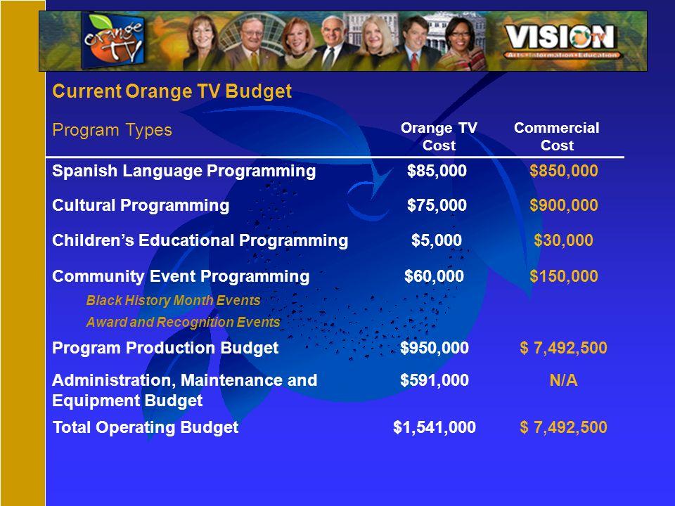 Current Orange TV Budget Program Types Orange TV Cost Commercial Cost Spanish Language Programming $85,000$850,000 Cultural Programming $75,000$900,00