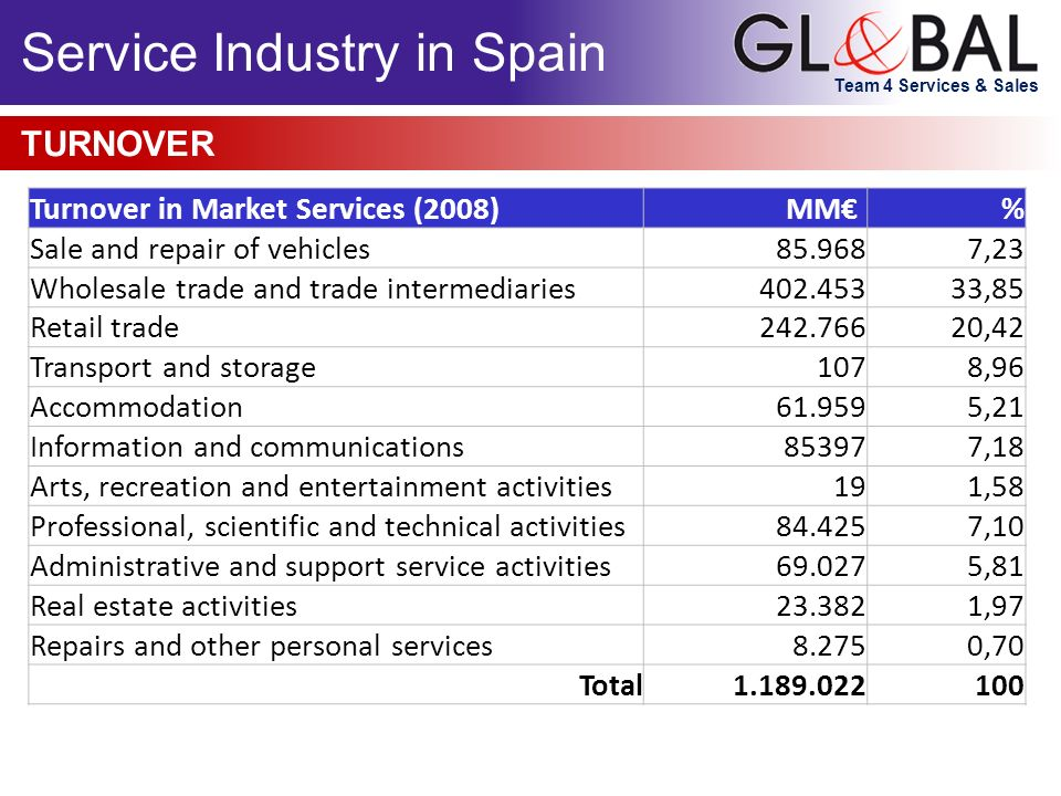 Team 4 Services & Sales Service Industry in Spain TURNOVER Turnover in Market Services (2008)MM % Sale and repair of vehicles85.9687,23 Wholesale trad