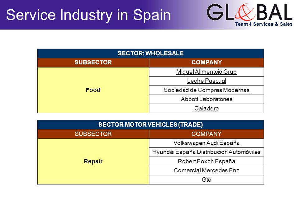 Team 4 Services & Sales Service Industry in Spain SECTOR: WHOLESALE SUBSECTORCOMPANY Food Miquel Alimentció Grup Leche Pascual Sociedad de Compras Mod