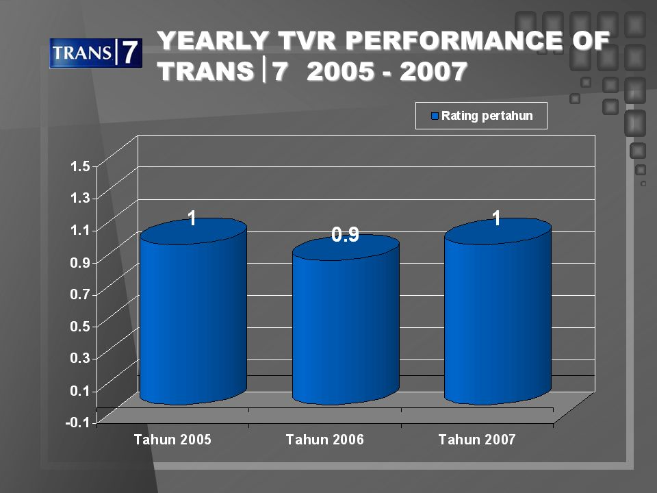 YEARLY TVS PERFORMANCE OF TRANS 7 2005 - 2007