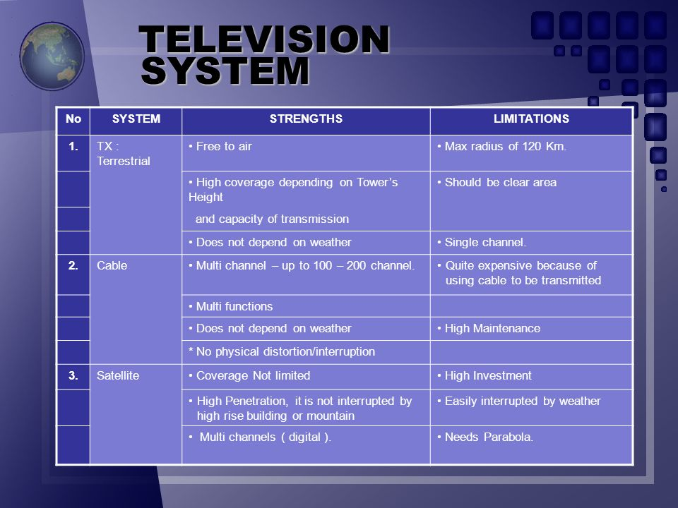 Studio TV Satellite TX Tower TV TV CABLE TELEVISION SYSTEM