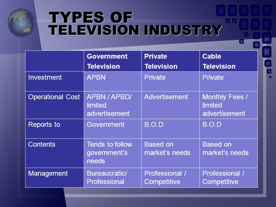 TYPES OF TELEVISION INDUSTRY Government Television Private Television Cable Television InvestmentAPBNPrivate Operational CostAPBN / APBD/ limited adve