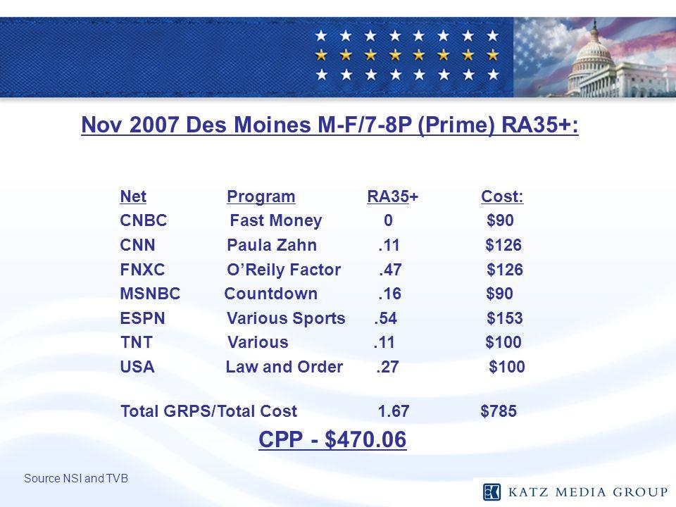Net Program RA35+ Cost: CNBC Fast Money 0 $90 CNN Paula Zahn.11 $126 FNXC OReily Factor.47 $126 MSNBC Countdown.16 $90 ESPN Various Sports.54 $153 TNT