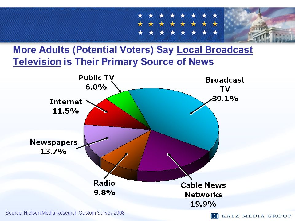 More Adults (Potential Voters) Say Local Broadcast Television is Their Primary Source of News Source: Nielsen Media Research Custom Survey 2008