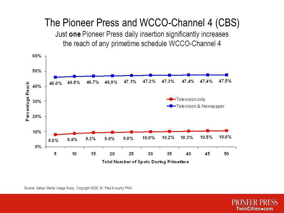 The Pioneer Press and WCCO-Channel 4 (CBS) Just one Pioneer Press daily insertion significantly increases the reach of any primetime schedule WCCO-Cha