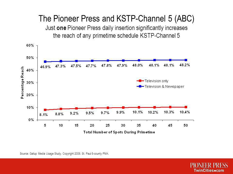 The Pioneer Press and KSTP-Channel 5 (ABC) Just one Pioneer Press daily insertion significantly increases the reach of any primetime schedule KSTP-Cha