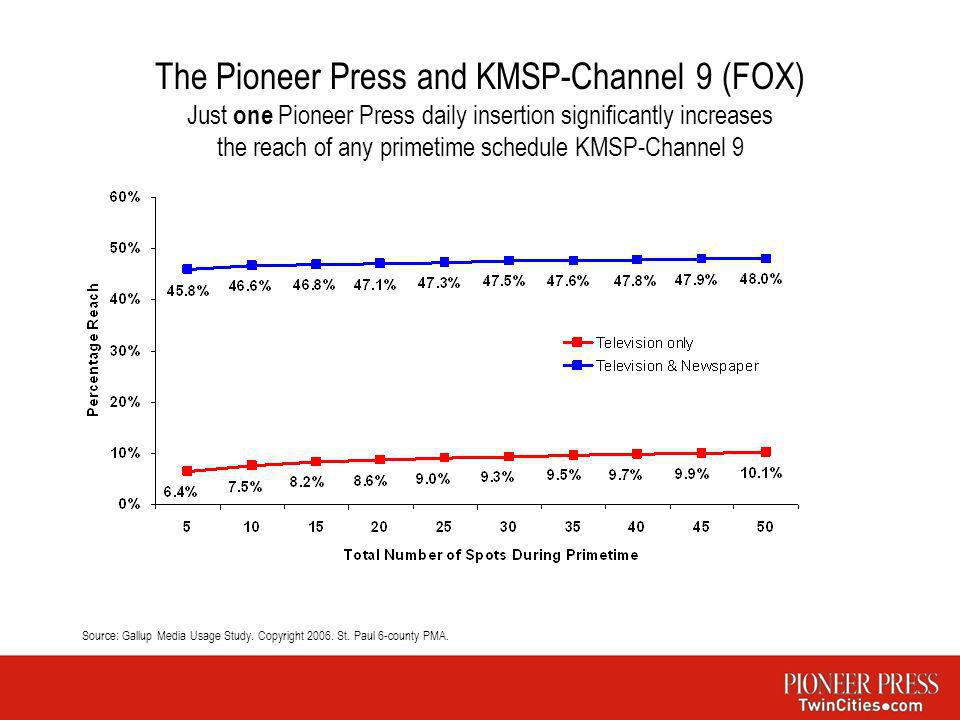 The Pioneer Press and KMSP-Channel 9 (FOX) Just one Pioneer Press daily insertion significantly increases the reach of any primetime schedule KMSP-Cha